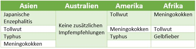 gesundheit tabelle